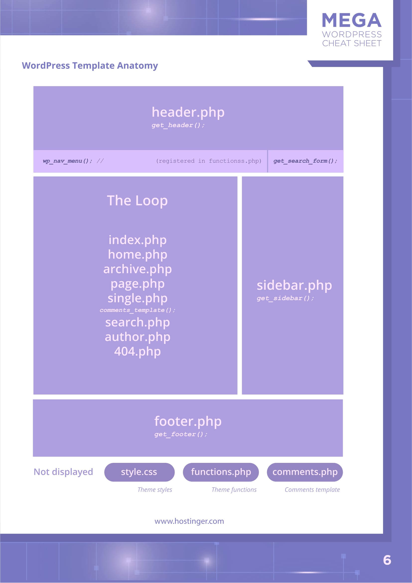 The Ultimate WordPress Cheat Sheet (3 In 1) In Pdf And Jpg Within Cheat Sheet Template Word