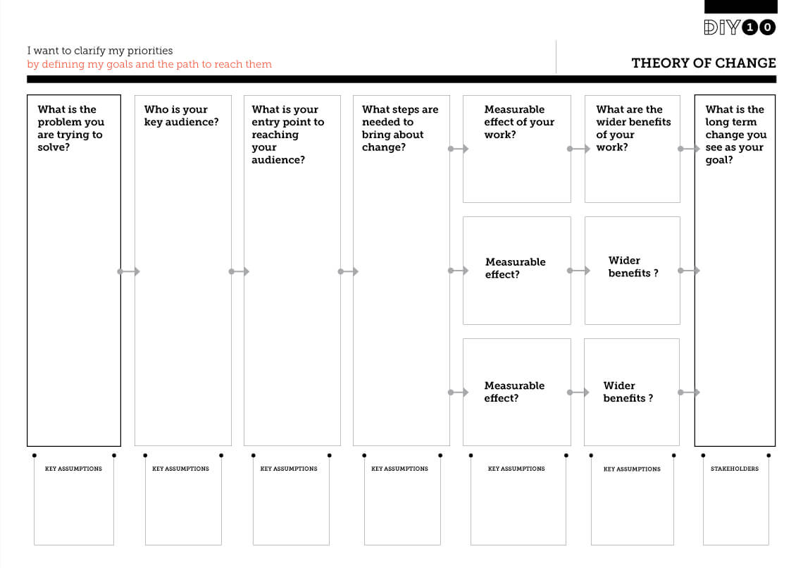 Theory Of Change – Development Impact And You Throughout Logic Model Template Microsoft Word