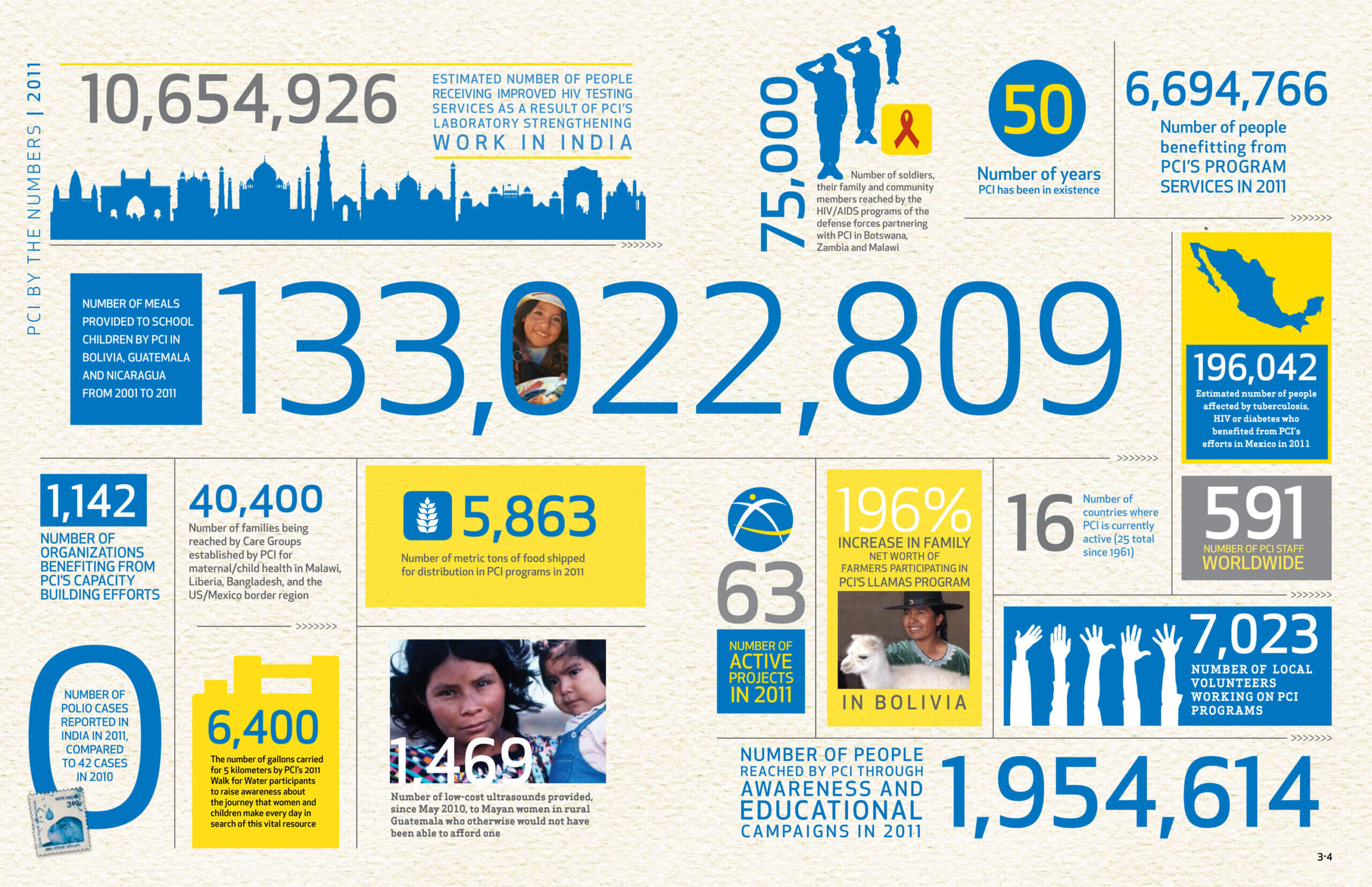 Visme Introduces New Infographic Templates For Non Profits Throughout Non Profit Annual Report Template