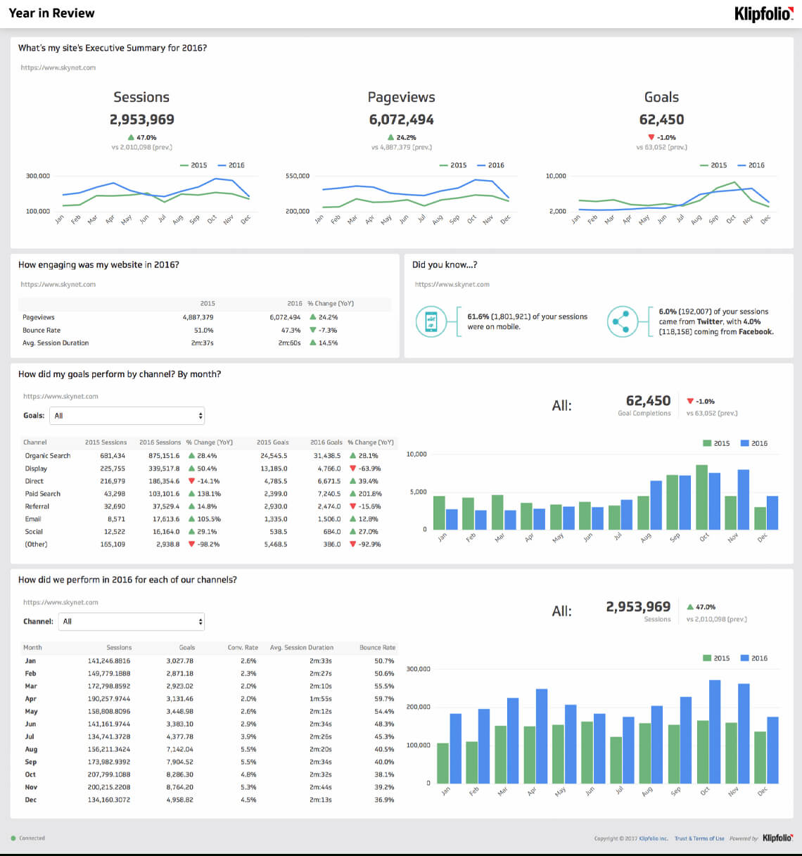 Website Analytics Dashboard And Report | Free Templates Throughout Website Traffic Report Template