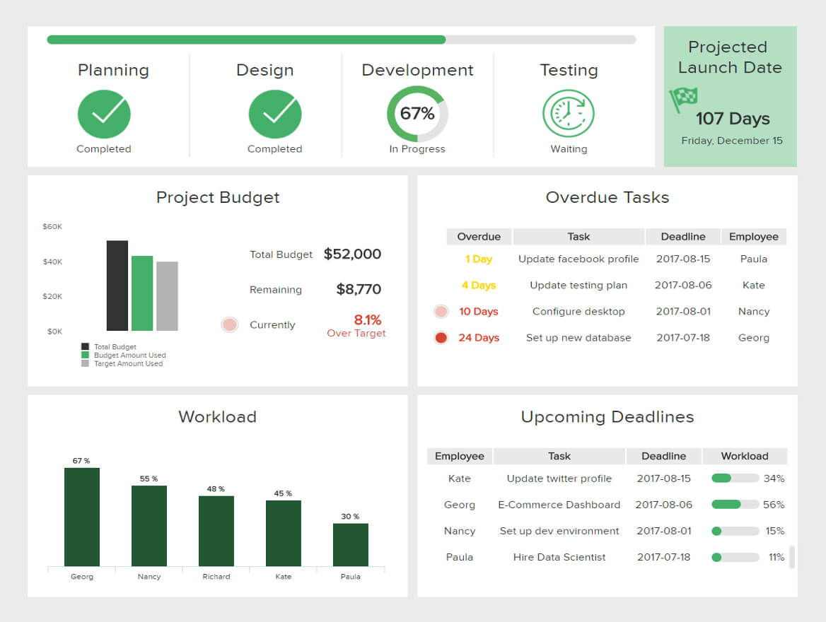 What Is A Project Management Dashboard? See Examples & Templates With Regard To Project Status Report Dashboard Template