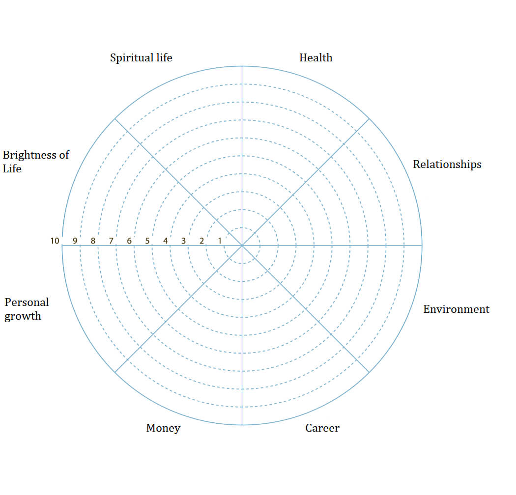 Wheel Of Life. A Self Assessment Tool To Find Out What Is Throughout Blank Wheel Of Life Template